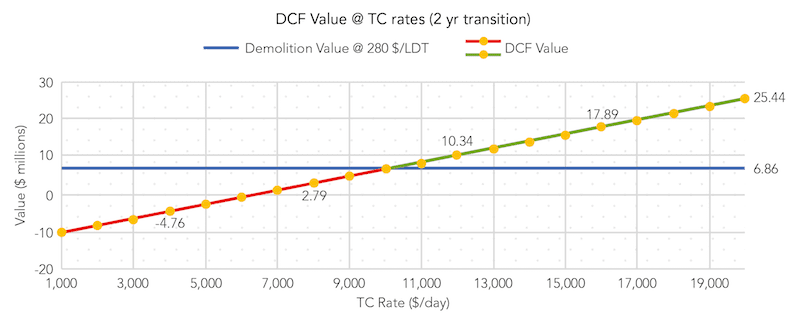 Red Report - DCF Graph